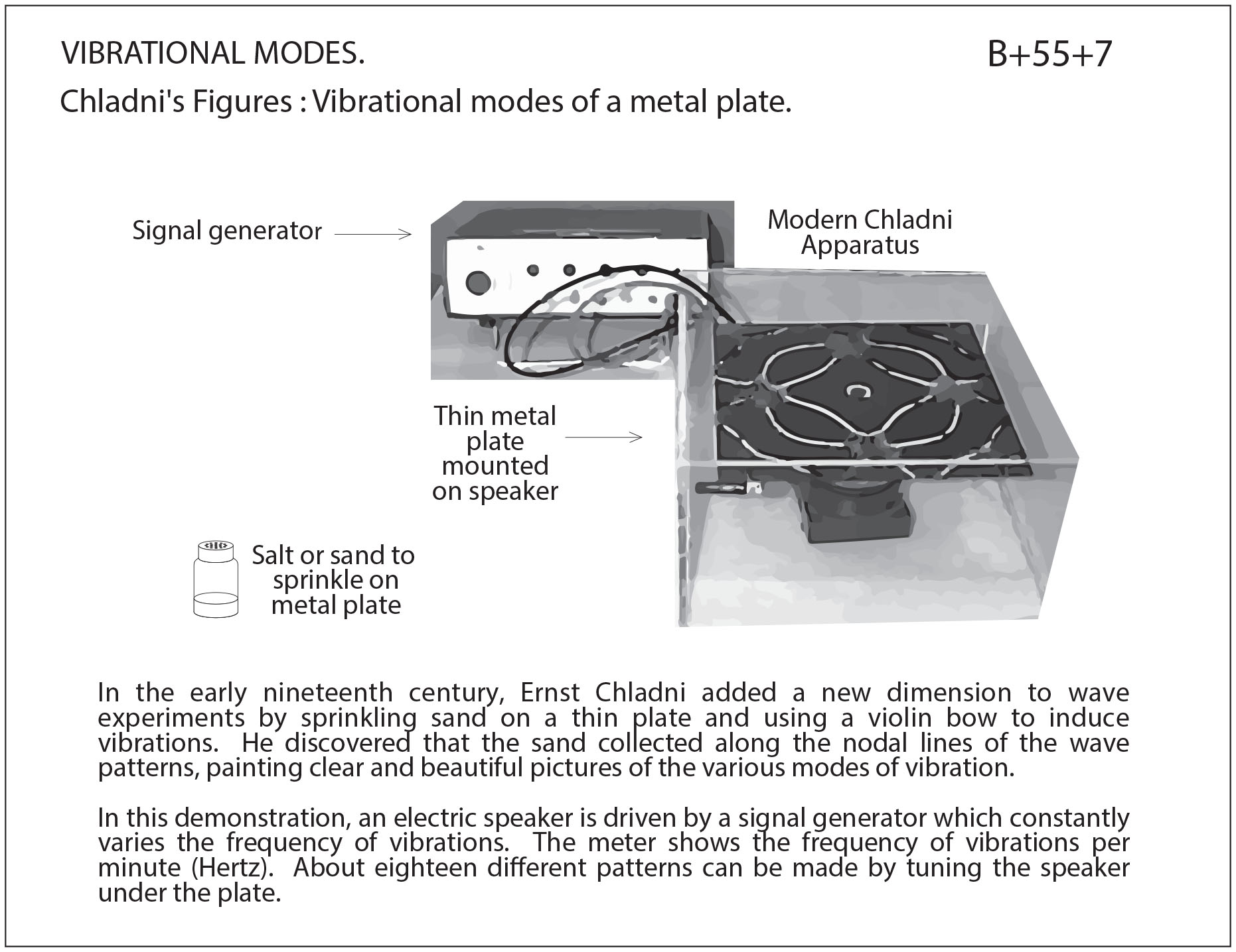 Chladni's Figures: Vibrational modes of a metal plate | Lecture